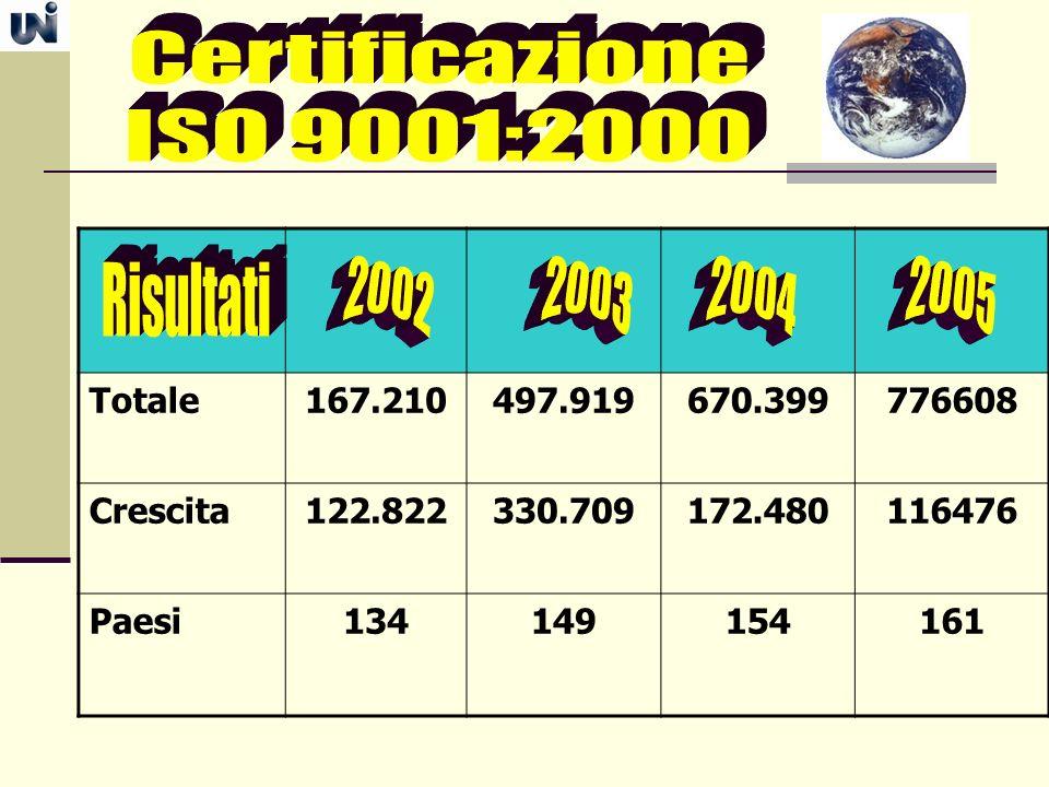 Certificazione ISO 9001:2000 2002 2003 2004 2005 Risultati Totale