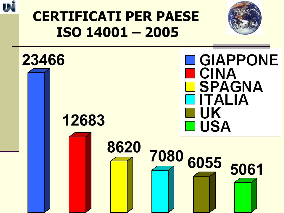 CERTIFICATI PER PAESE ISO 14001 – 2005