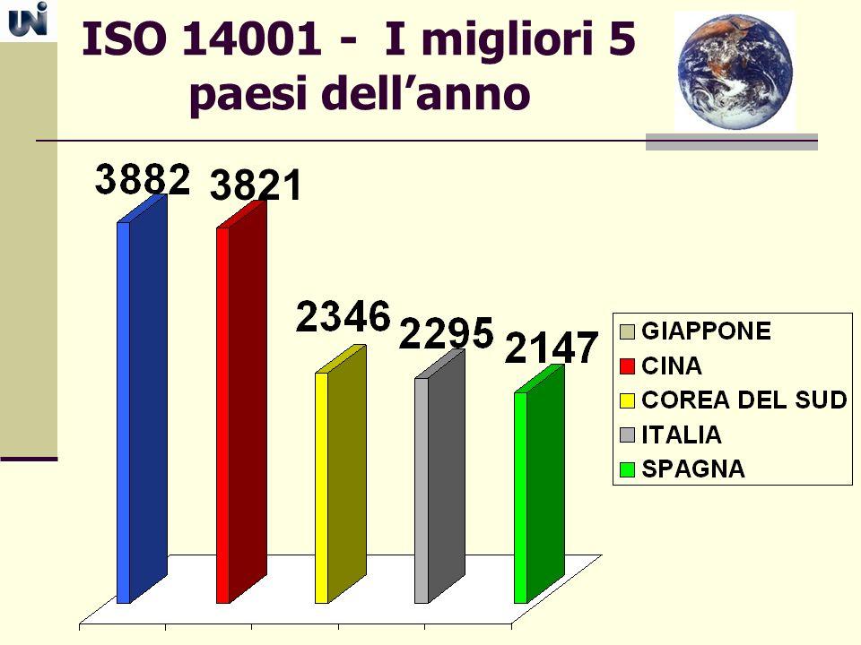ISO 14001 - I migliori 5 paesi dell'anno