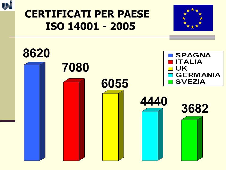 CERTIFICATI PER PAESE ISO 14001 - 2005 8620 7080 6055 4440 3682