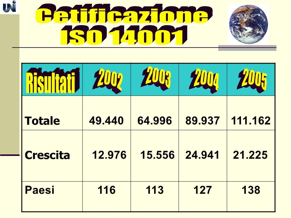 Cetificazione ISO 14001 2003 2002 2004 2005 Totale 49.440 64.996