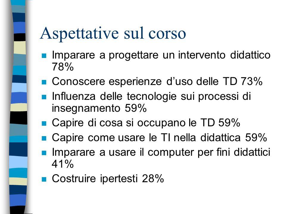 Aspettative sul corso Imparare a progettare un intervento didattico 78% Conoscere esperienze d'uso delle TD 73%