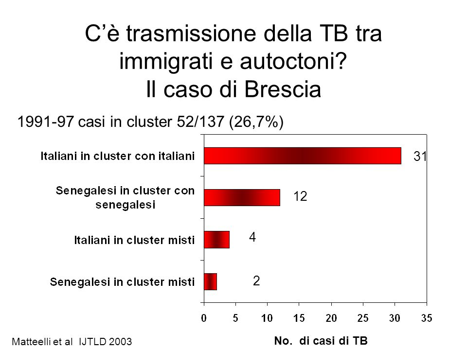 C'è trasmissione della TB tra immigrati e autoctoni Il caso di Brescia