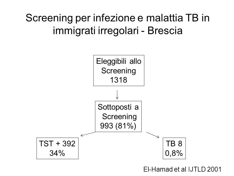 Screening per infezione e malattia TB in immigrati irregolari - Brescia