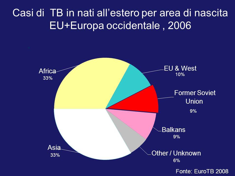 Casi di TB in nati all'estero per area di nascita