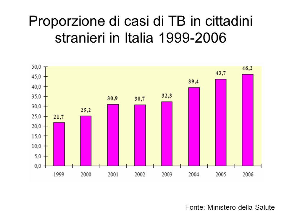 Proporzione di casi di TB in cittadini stranieri in Italia 1999-2006