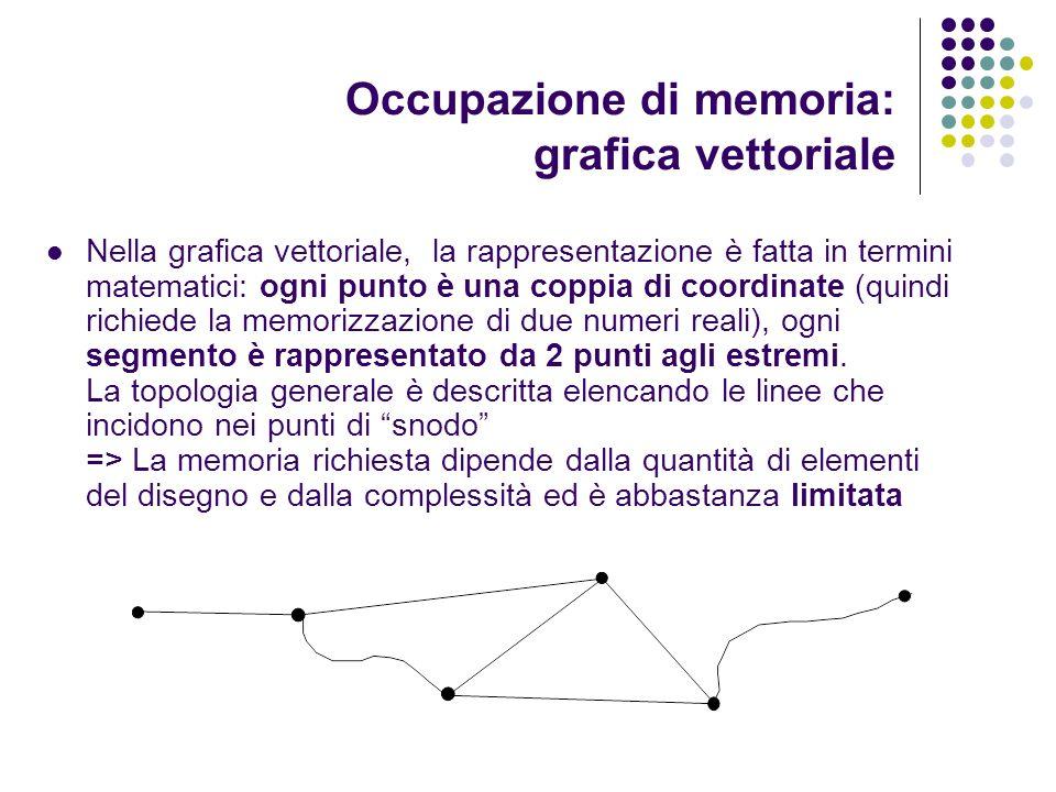 Occupazione di memoria: grafica vettoriale