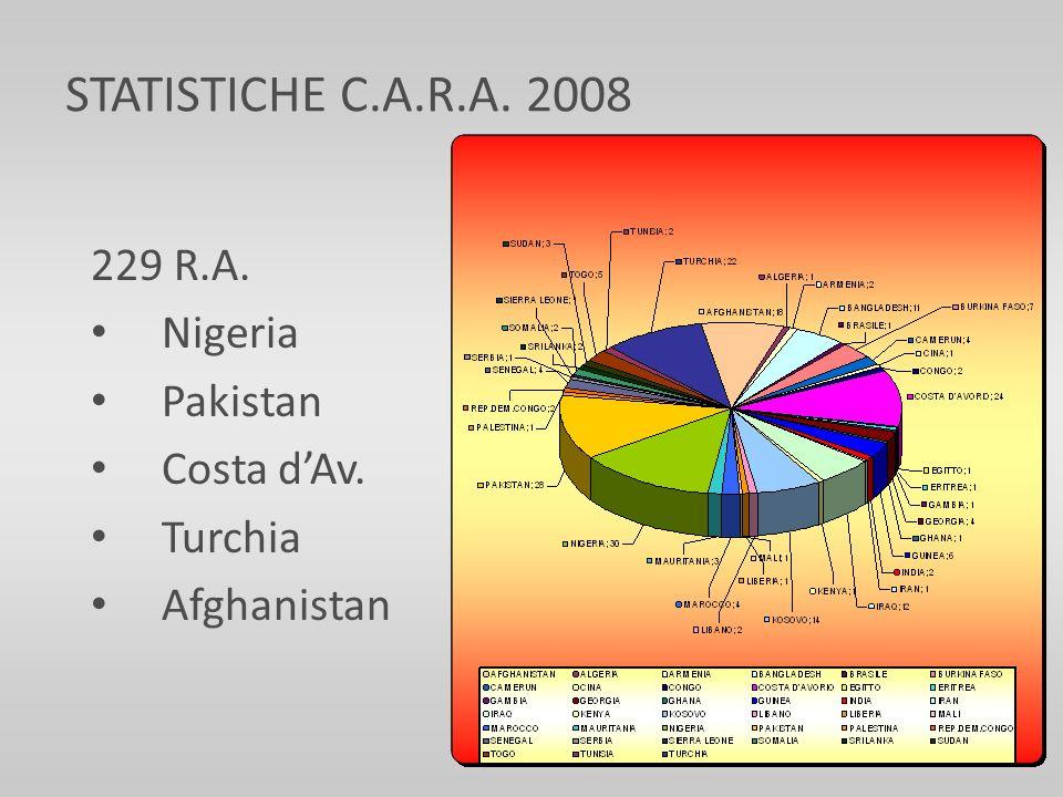 229 R.A. Nigeria Pakistan Costa d'Av. Turchia Afghanistan