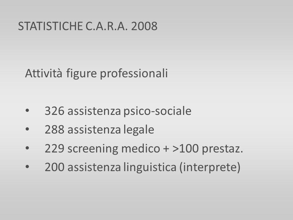 STATISTICHE C.A.R.A. 2008 Attività figure professionali. 326 assistenza psico-sociale. 288 assistenza legale.