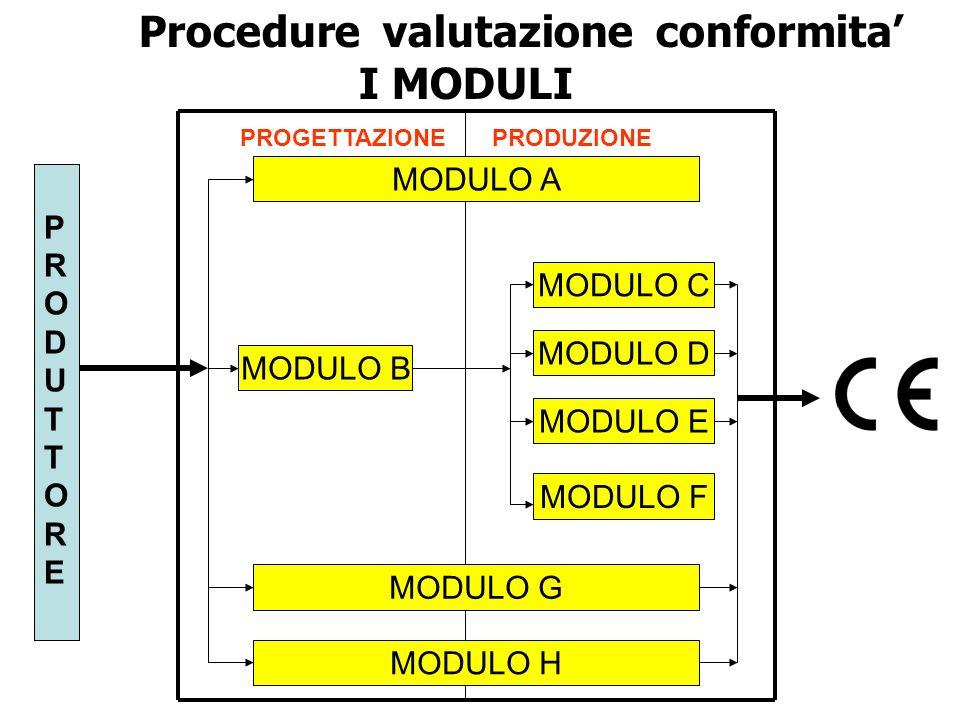 Procedure valutazione conformita' I MODULI