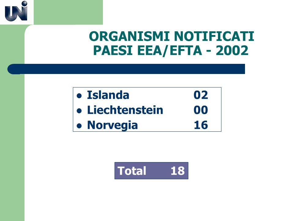 ORGANISMI NOTIFICATI PAESI EEA/EFTA - 2002
