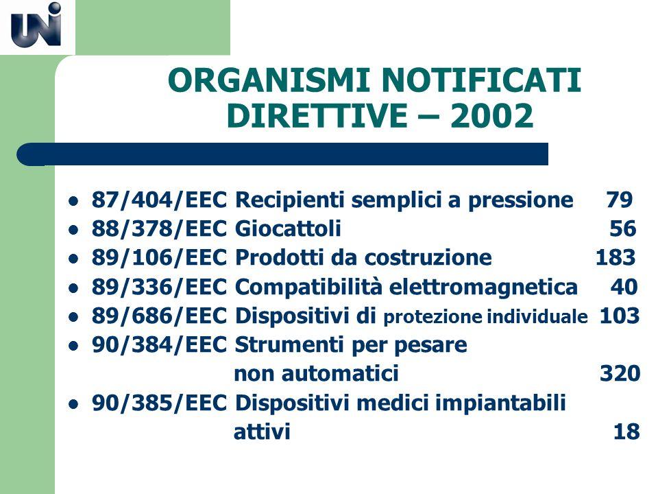 ORGANISMI NOTIFICATI DIRETTIVE – 2002
