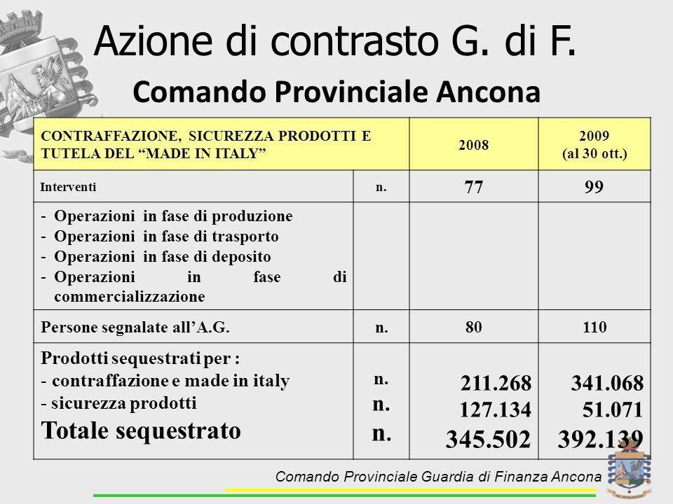 Comando Provinciale Ancona