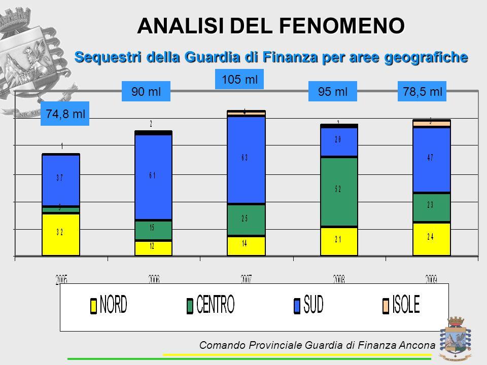 Sequestri della Guardia di Finanza per aree geografiche