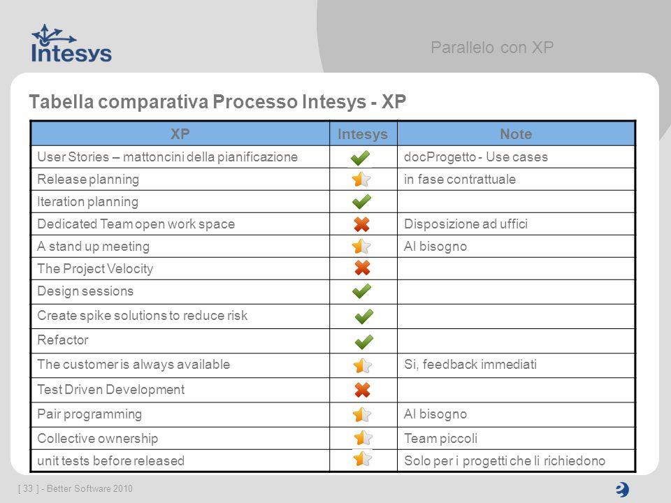 Tabella comparativa Processo Intesys - XP