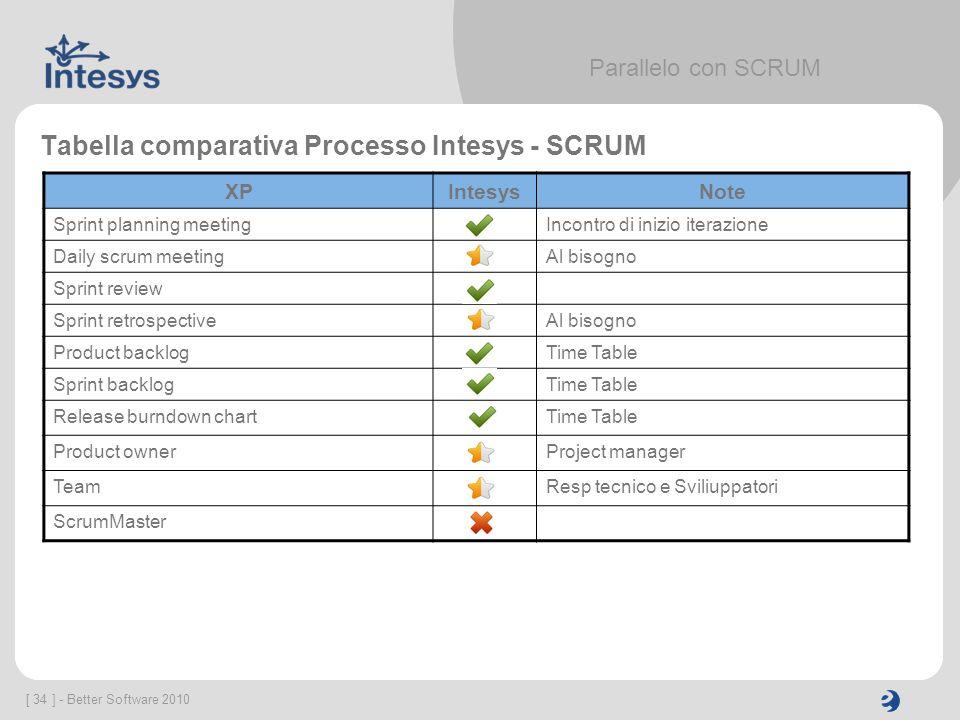 Tabella comparativa Processo Intesys - SCRUM