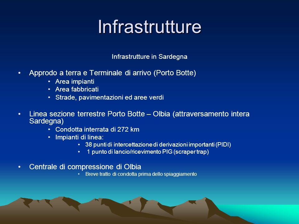 Infrastrutture in Sardegna