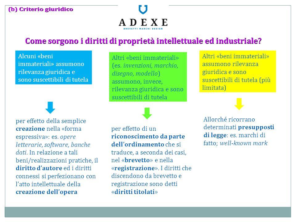 Come sorgono i diritti di proprietà intellettuale ed industriale