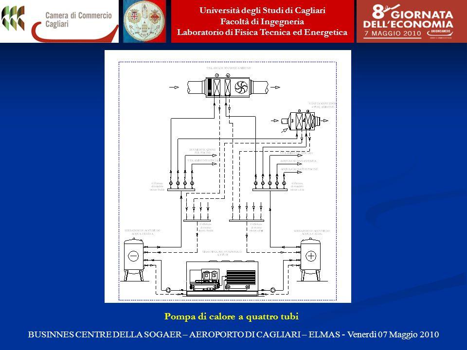 Pompa di calore a quattro tubi