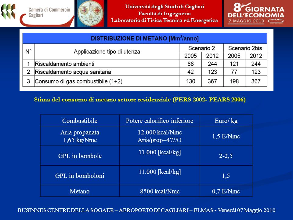 Potere calorifico inferiore Euro/ kg Aria propanata 1,65 kg/Nmc
