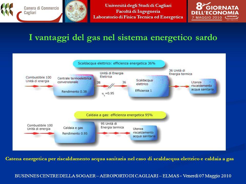 I vantaggi del gas nel sistema energetico sardo
