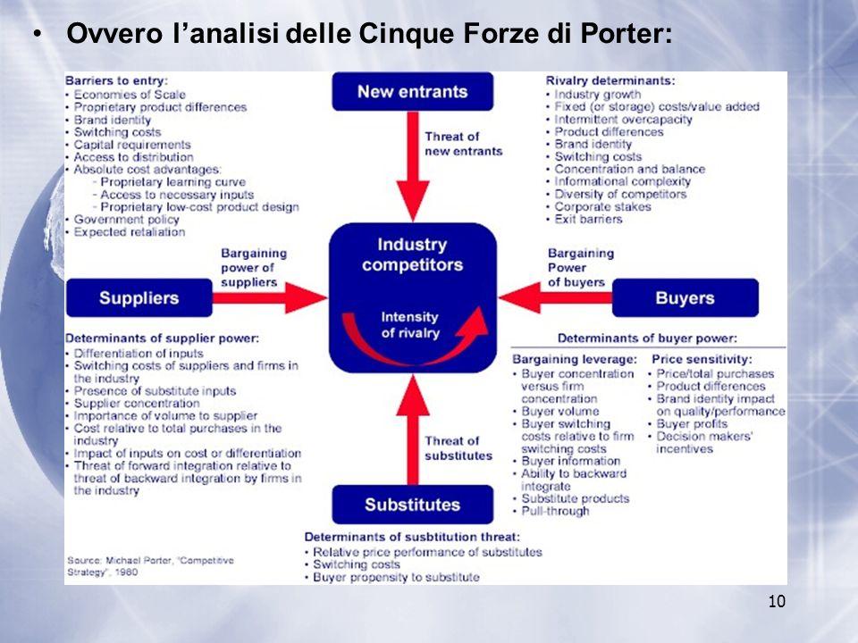Ovvero l'analisi delle Cinque Forze di Porter: