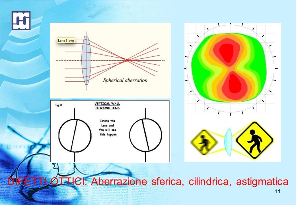 DIFETTI OTTICI: Aberrazione sferica, cilindrica, astigmatica