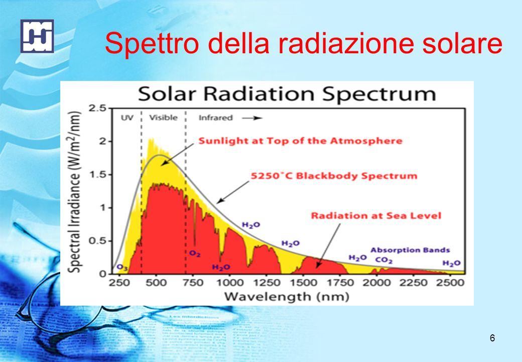 Spettro della radiazione solare