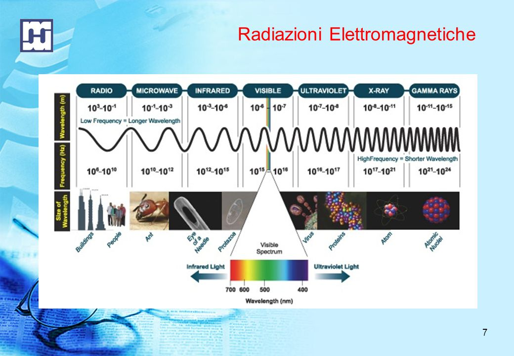 Radiazioni Elettromagnetiche