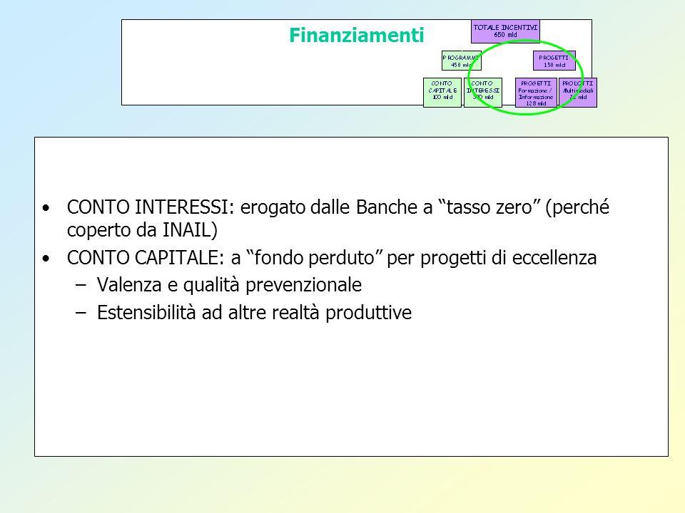 Finanziamenti CONTO INTERESSI: erogato dalle Banche a tasso zero (perché coperto da INAIL)