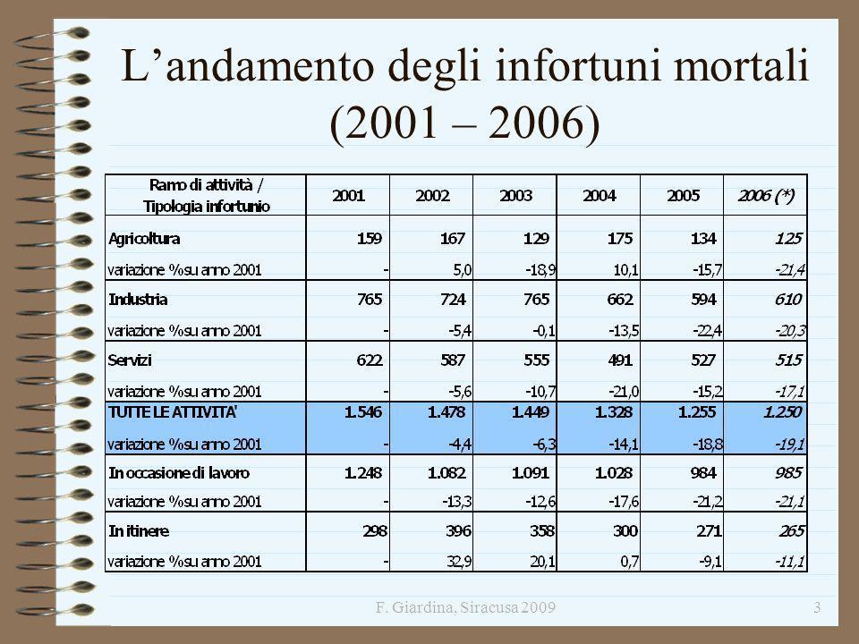 L'andamento degli infortuni mortali (2001 – 2006)