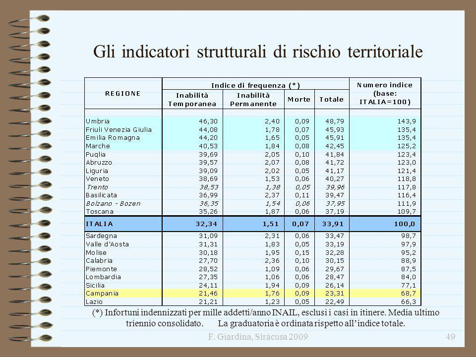 Gli indicatori strutturali di rischio territoriale