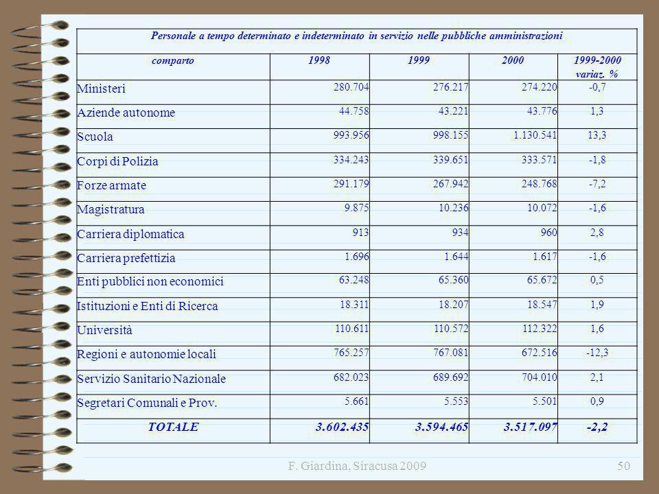 Enti pubblici non economici Istituzioni e Enti di Ricerca Università