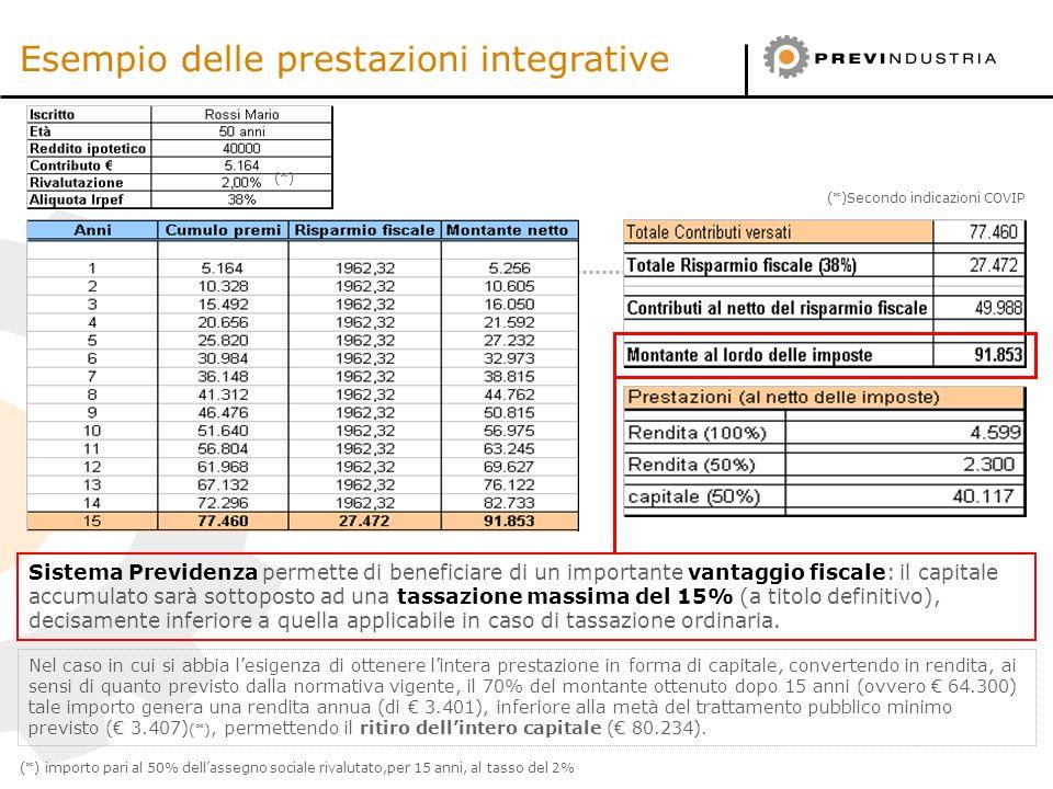 Esempio delle prestazioni integrative