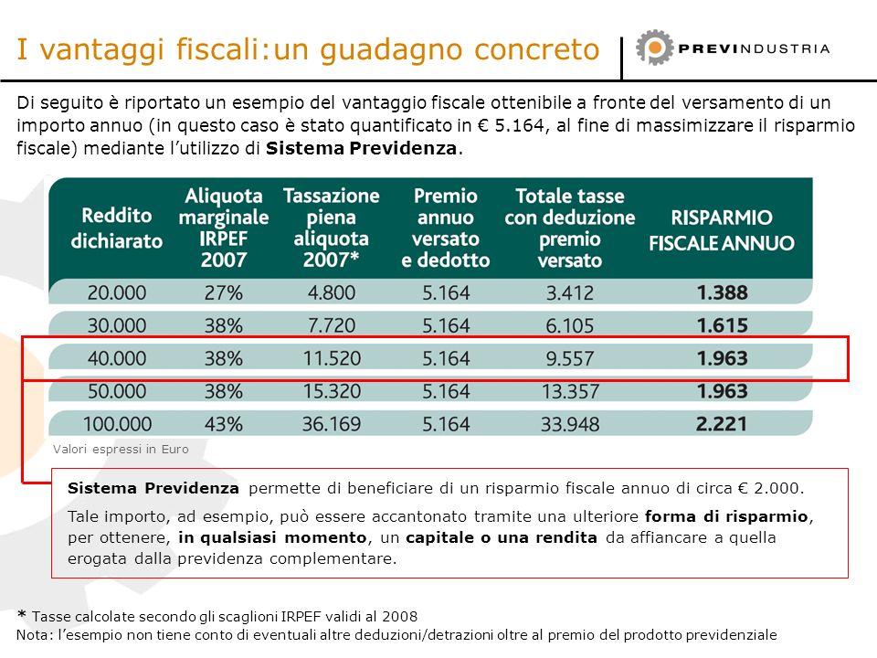 I vantaggi fiscali:un guadagno concreto
