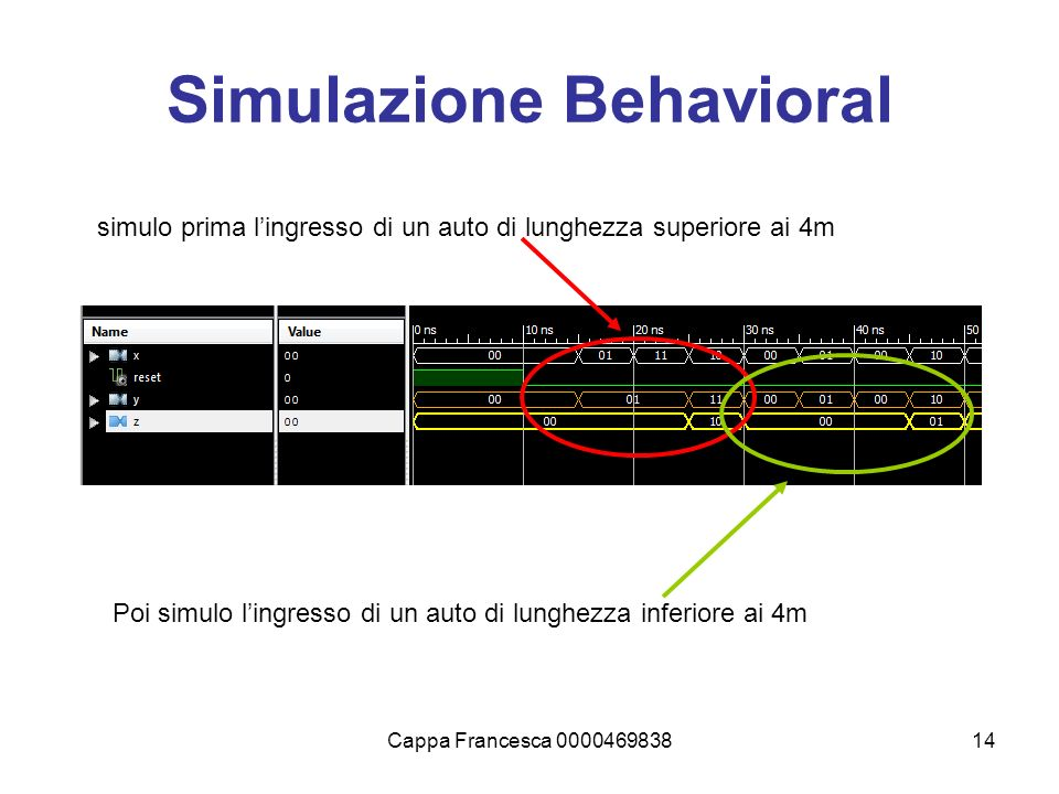 Simulazione Behavioral