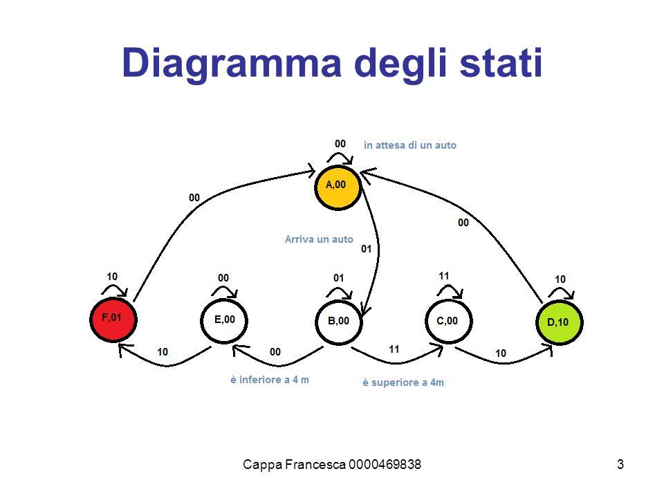 Diagramma degli stati Cappa Francesca 0000469838