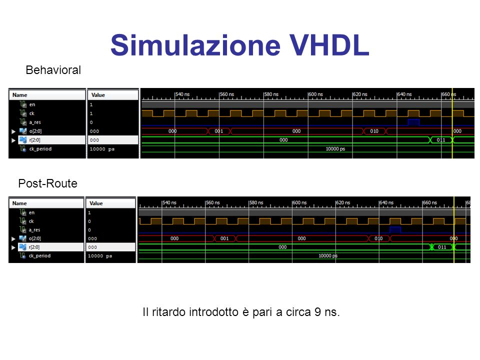 Simulazione VHDL Behavioral Post-Route