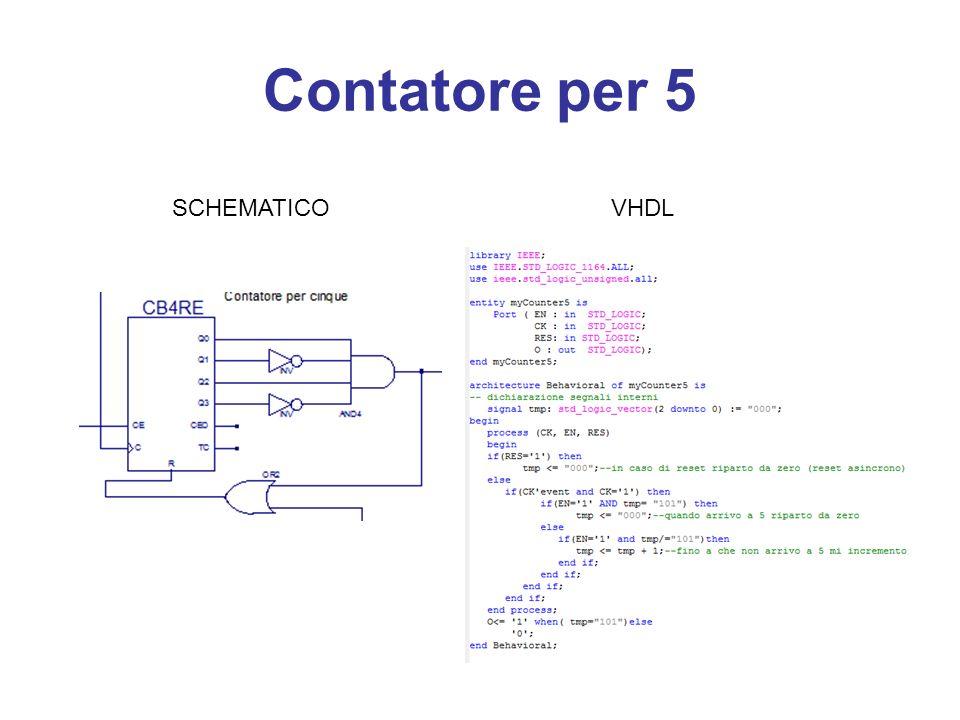 Contatore per 5 SCHEMATICO VHDL