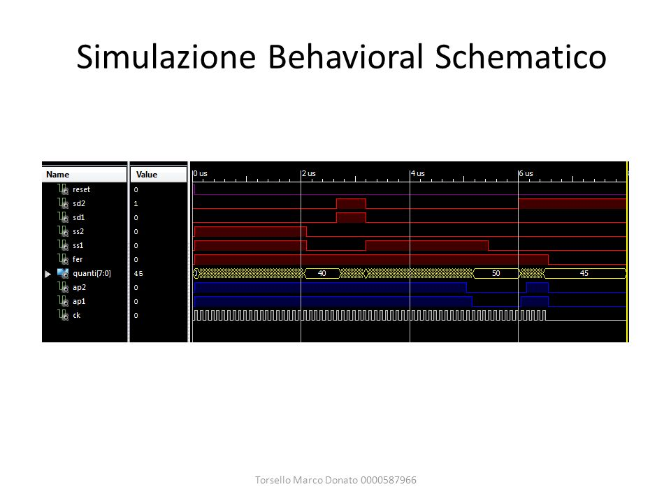 Simulazione Behavioral Schematico
