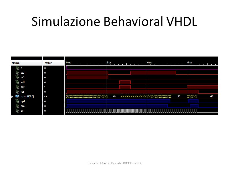 Simulazione Behavioral VHDL