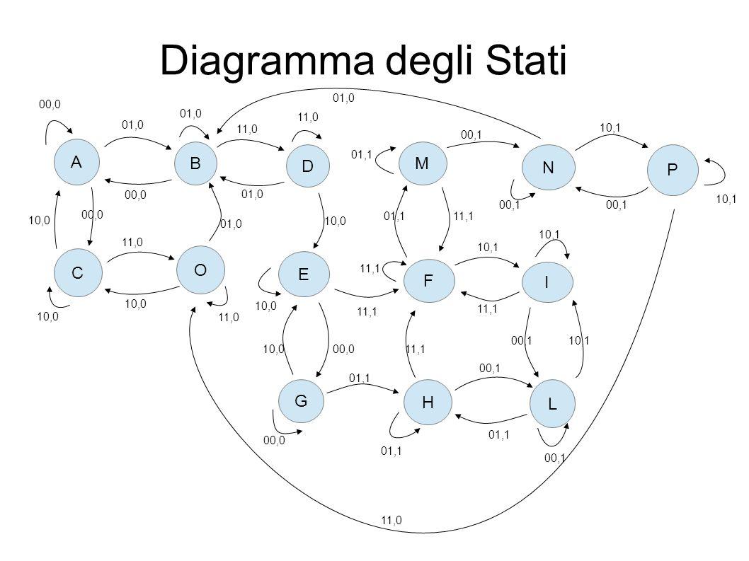 Diagramma degli Stati A B D M N P C O E F I G H L 01,0 00,0 01,0 11,0