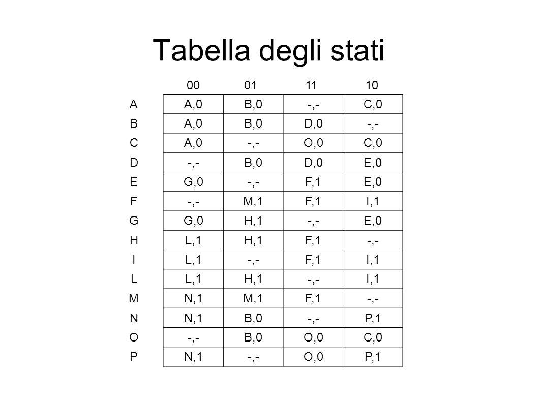 Tabella degli stati 00 01 11 10 A A,0 B,0 -,- C,0 B D,0 C O,0 D E,0 E