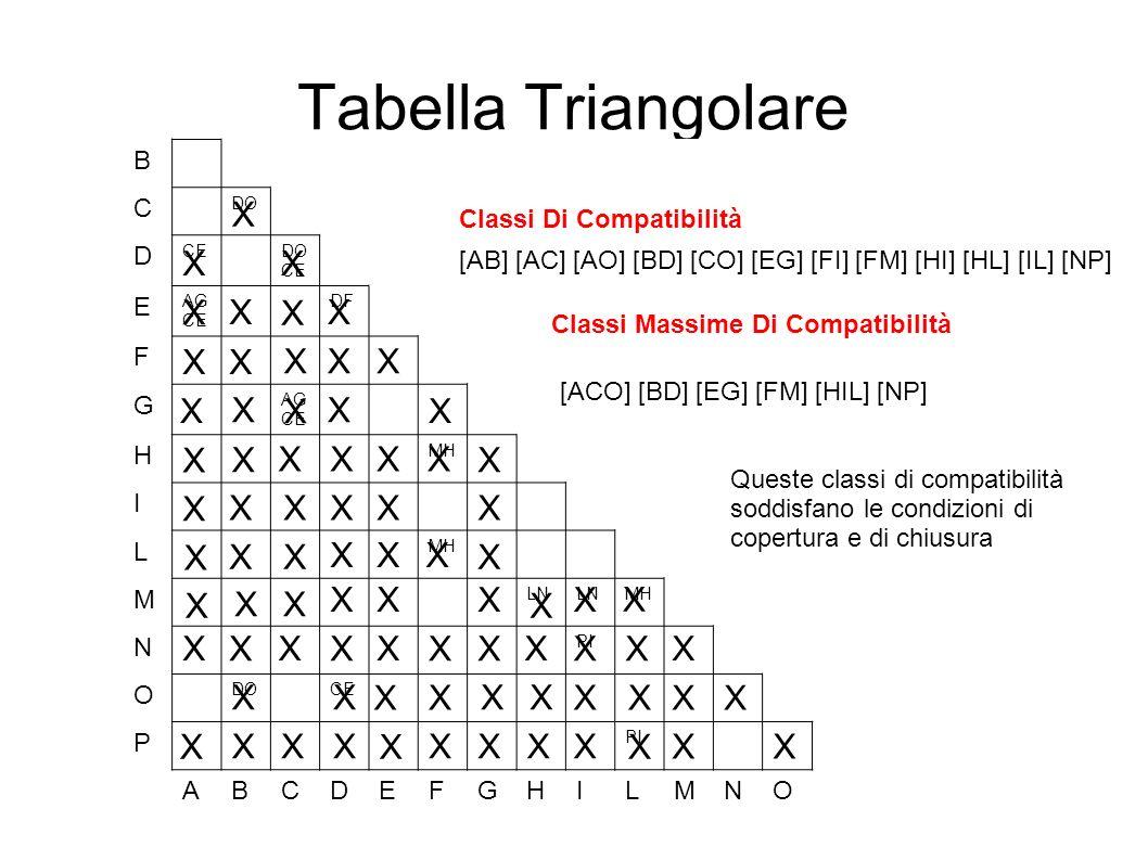 Tabella Triangolare X X X X X X X X X X X X X X X X X X X X X X X X X