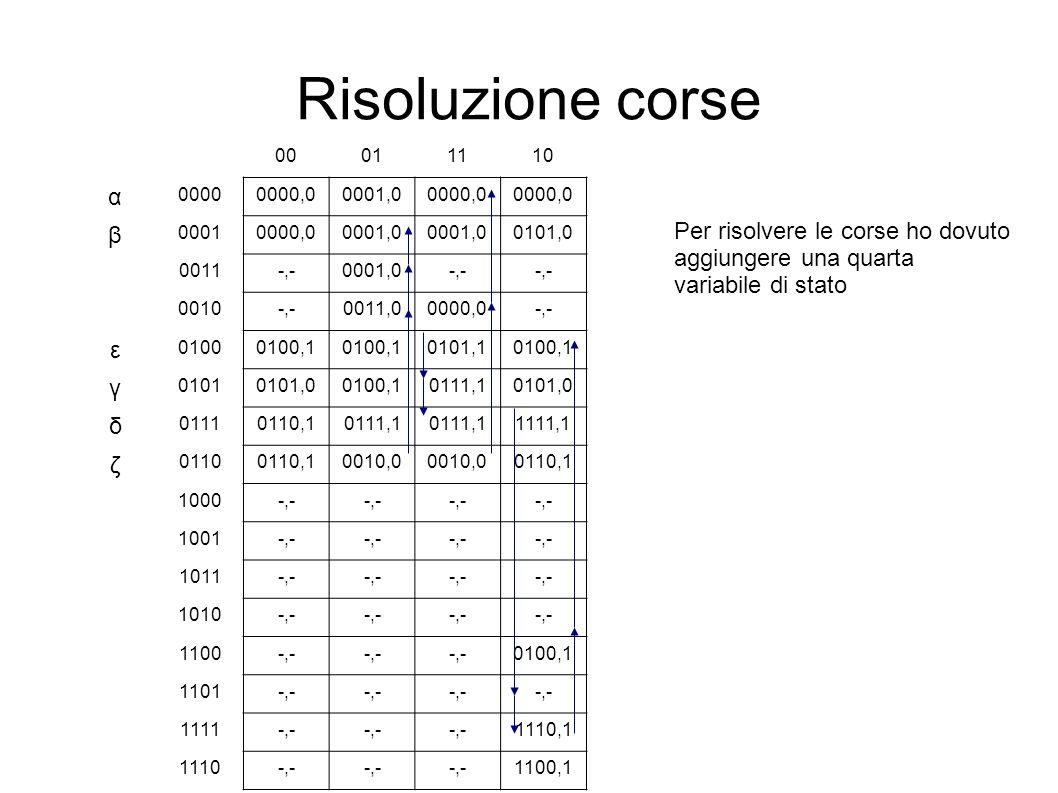 Risoluzione corse α β ε γ δ Per risolvere le corse ho dovuto ζ