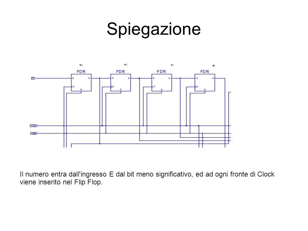 Spiegazione Il numero entra dall ingresso E dal bit meno significativo, ed ad ogni fronte di Clock.
