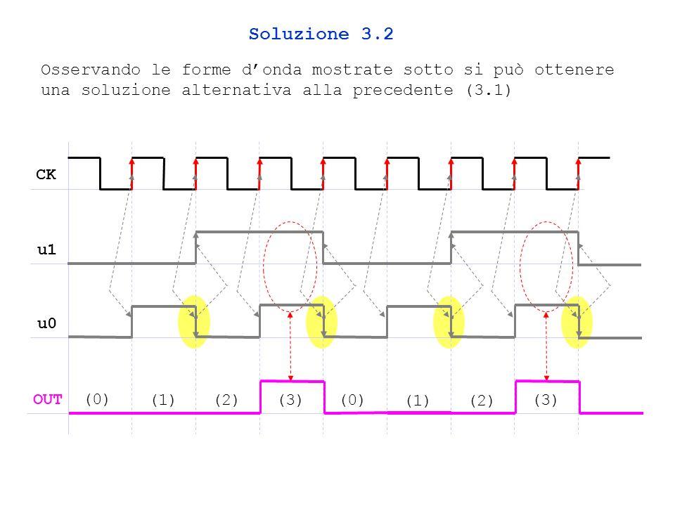 Soluzione 3.2 Osservando le forme d'onda mostrate sotto si può ottenere una soluzione alternativa alla precedente (3.1)