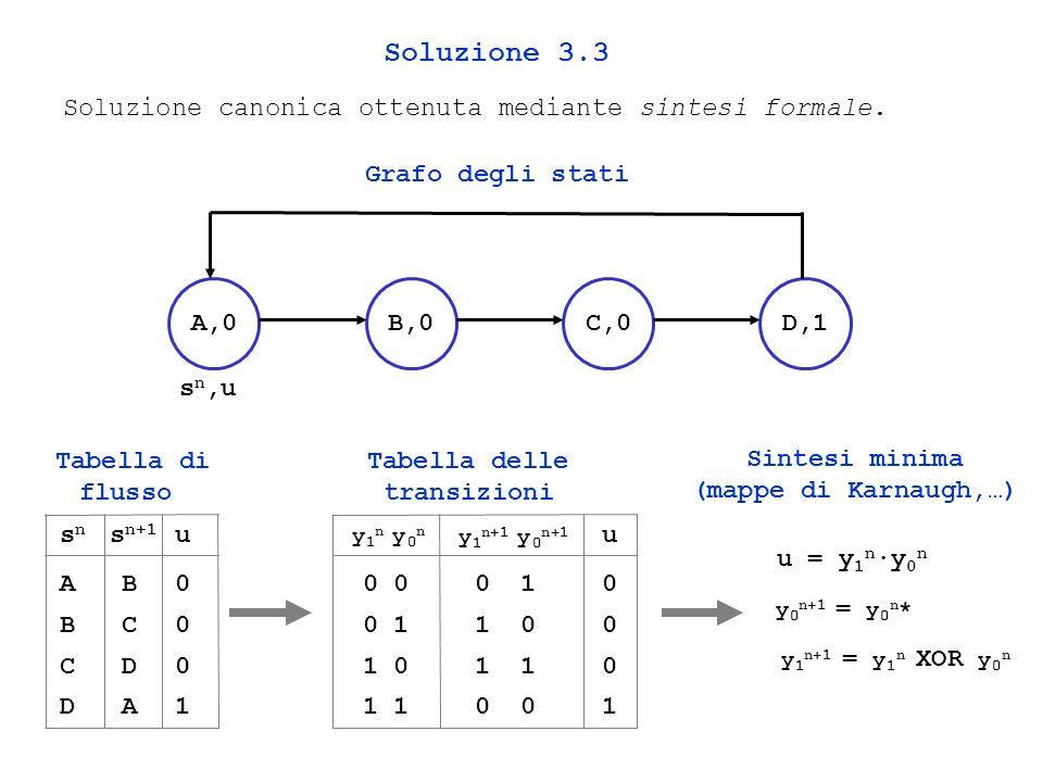Tabella delle transizioni Sintesi minima (mappe di Karnaugh,…)