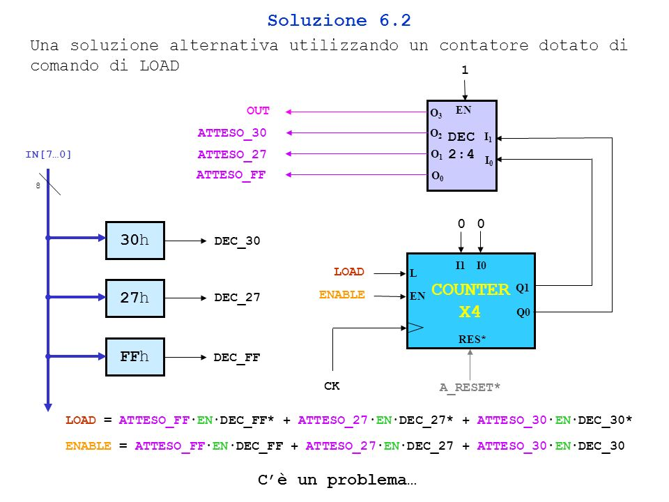 Soluzione 6.2 Una soluzione alternativa utilizzando un contatore dotato di comando di LOAD. 1. OUT.