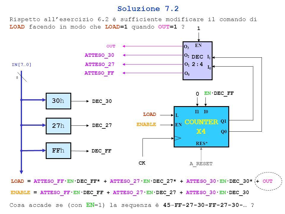 Soluzione 7.2 COUNTER X4 30h 27h FFh